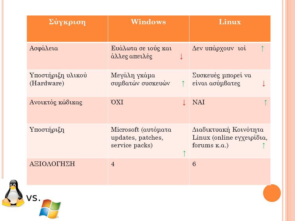 ΣύγκρισηWindowsLinux ΑσφάλειαΕυάλωτα σε ιούς και άλλες απειλές ↓ Δεν υπάρχουν ιοί ↑ Υποστήριξη υλικού (Hardware) Μεγάλη γκάμα συμβατών συσκευών ↑ Συσκευές μπορεί να είναι ασύμβατες ↓ Ανοικτός κώδικαςΌΧΙ ↓ ΝΑΙ ↑ ΥποστήριξηMicrosoft (αυτόματα updates, patches, service packs) ↑ Διαδικτυακή Κοινότητα Linux (online εγχειρίδια, forums κ.α.) ↑ ΑΞΙΟΛΟΓΗΣΗ46