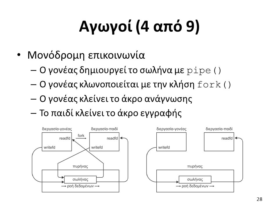 Αγωγοί (4 από 9) Μονόδρομη επικοινωνία – Ο γονέας δημιουργεί το σωλήνα με pipe() – Ο γονέας κλωνοποιείται με την κλήση fork() – Ο γονέας κλείνει το άκ