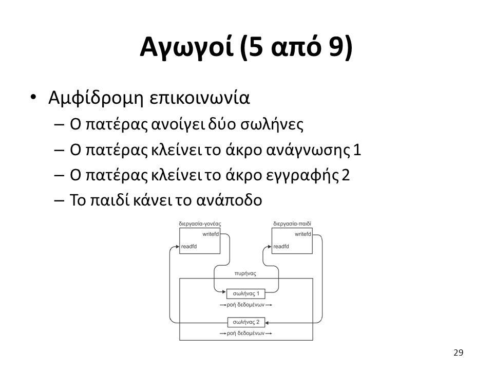 Αγωγοί (5 από 9) Αμφίδρομη επικοινωνία – Ο πατέρας ανοίγει δύο σωλήνες – Ο πατέρας κλείνει το άκρο ανάγνωσης 1 – Ο πατέρας κλείνει το άκρο εγγραφής 2