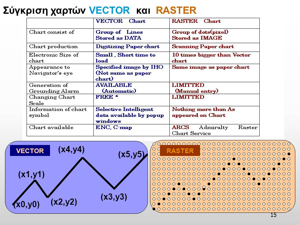 14 Image of Vector/Raster