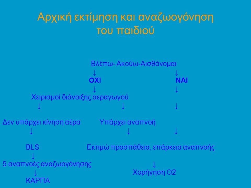 Εισρόφηση ξένου σώματος (1) Αιφνίδια έναρξη, βήχας, σιγμός, συμβατό ιστορικό, χωρίς πυρετό ή προϋπάρχουσα νόσο Εκτίμηση βαρύτητας ↓ ↓ Αναποτελεσματικός βήχας Αποτελεσματικός βήχας ↓ ↓ ↓ Χωρίς αισθήσεις Με αισθήσεις Ενθάρρυνση βήχα ↓ ↓ Παρακολούθηση ΚΑΡΠΑ 5 πλήξεις στην πλάτη 5 θωρακικές/κοιλιακές ωθήσεις