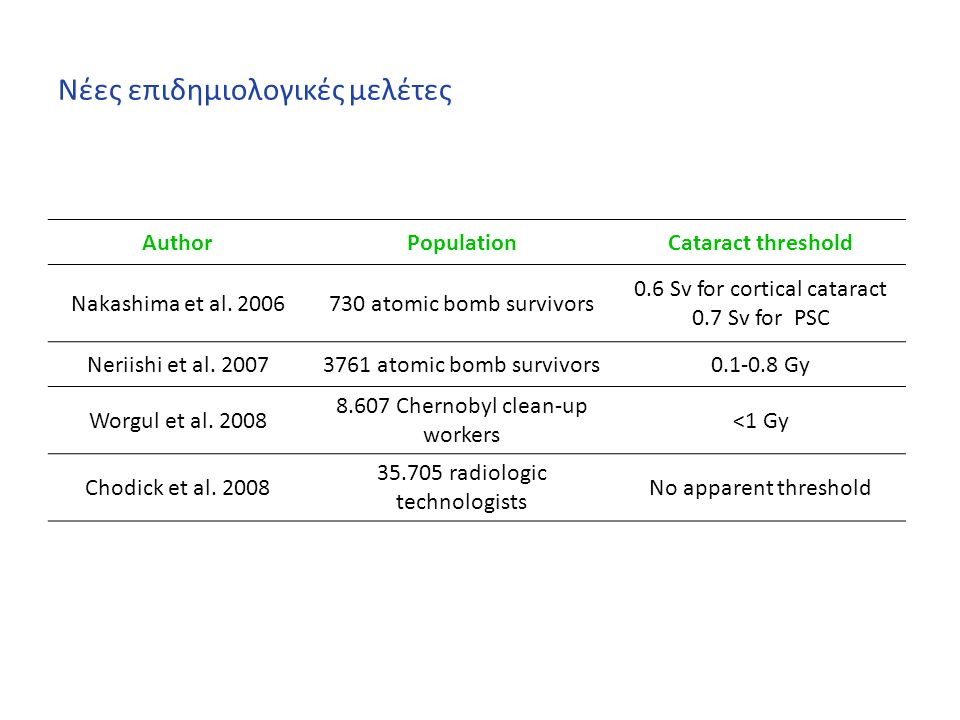 Νέες επιδημιολογικές μελέτες AuthorPopulationCataract threshold Nakashima et al. 2006730 atomic bomb survivors 0.6 Sv for cortical cataract 0.7 Sv for