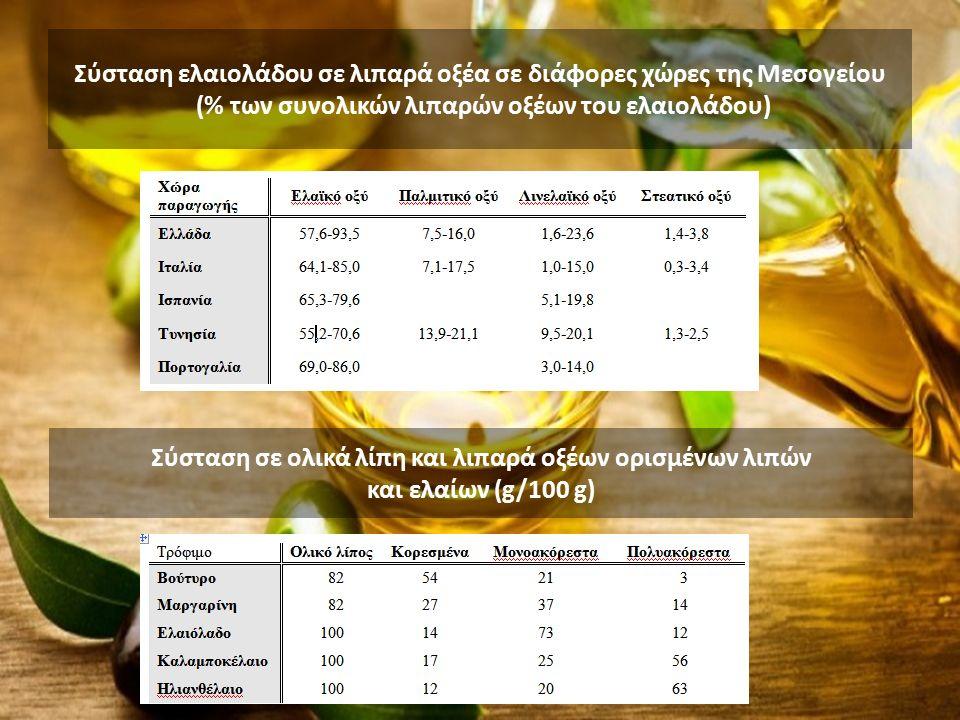 Σύσταση ελαιολάδου σε λιπαρά οξέα σε διάφορες χώρες της Μεσογείου (% των συνολικών λιπαρών οξέων του ελαιολάδου) Σύσταση σε ολικά λίπη και λιπαρά οξέων ορισμένων λιπών και ελαίων (g/100 g)