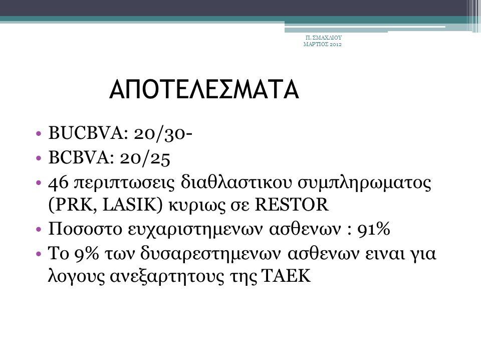 ΑΠΟΤΕΛΕΣΜΑΤΑ BUCBVA: 20/30- BCBVA: 20/25 46 περιπτωσεις διαθλαστικου συμπληρωματος (PRK, LASIK) κυριως σε RESTOR Ποσοστο ευχαριστημενων ασθενων : 91% Το 9% των δυσαρεστημενων ασθενων ειναι για λογους ανεξαρτητους της ΤΑΕΚ Π.