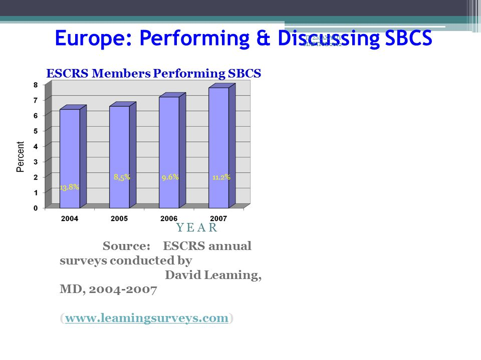 8,5% 9.6% 11.2% 13.8% Y E A R Source: ESCRS annual surveys conducted by David Leaming, MD, 2004-2007 (www.leamingsurveys.com)www.leamingsurveys.com Europe: Performing & Discussing SBCS ESCRS Members Performing SBCS Π.