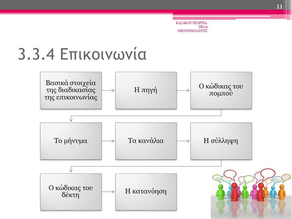 Βασικά στοιχεία της διαδικασίας της επικοινωνίας Η πηγή Ο κώδικας του πομπού Το μήνυμαΤα κανάλιαΗ σύλληψη Ο κώδικας του δέκτη Η κατανόηση ΚΑΖΑΚΟΥ ΓΕΩΡΓΙΑ, ΠΕ09 ΟΙΚΟΝΟΜΟΛΟΓΟΣ 11 3.3.4 Επικοινωνία