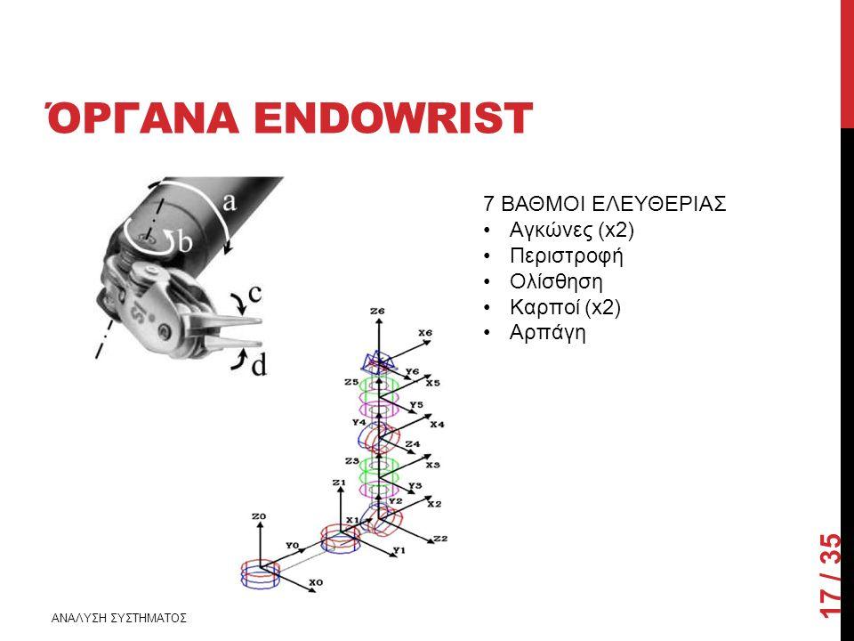ΌΡΓΑΝΑ ENDOWRIST 17 / 35 ΑΝΑΛΥΣΗ ΣΥΣΤΗΜΑΤΟΣ 7 ΒΑΘΜΟΙ ΕΛΕΥΘΕΡΙΑΣ Αγκώνες (x2) Περιστροφή Ολίσθηση Καρποί (x2) Αρπάγη