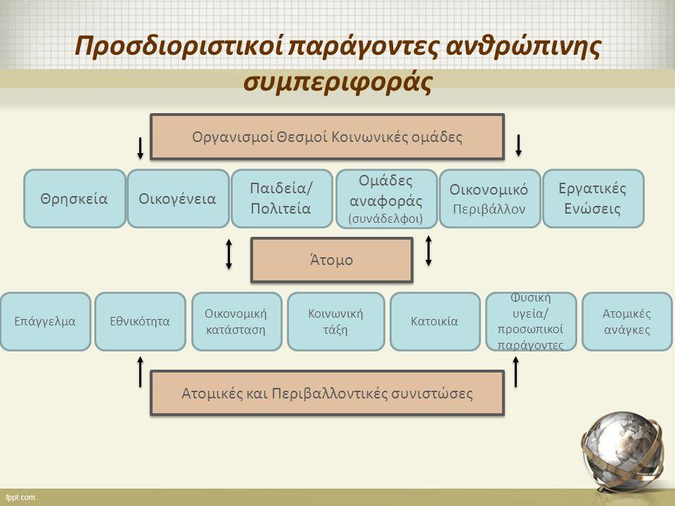 Προσδιοριστικοί παράγοντες ανθρώπινης συμπεριφοράς Οργανισμοί Θεσμοί Κοινωνικές ομάδες ΘρησκείαΟικογένεια Ομάδες αναφοράς (συνάδελφοι) Παιδεία/ Πολιτεία Οικονομικό Περιβάλλον Εργατικές Ενώσεις Άτομο ΕπάγγελμαΕθνικότητα Κοινωνική τάξη Οικονομική κατάσταση Κατοικία Φυσική υγεία/ προσωπικοί παράγοντες Ατομικές ανάγκες Ατομικές και Περιβαλλοντικές συνιστώσες