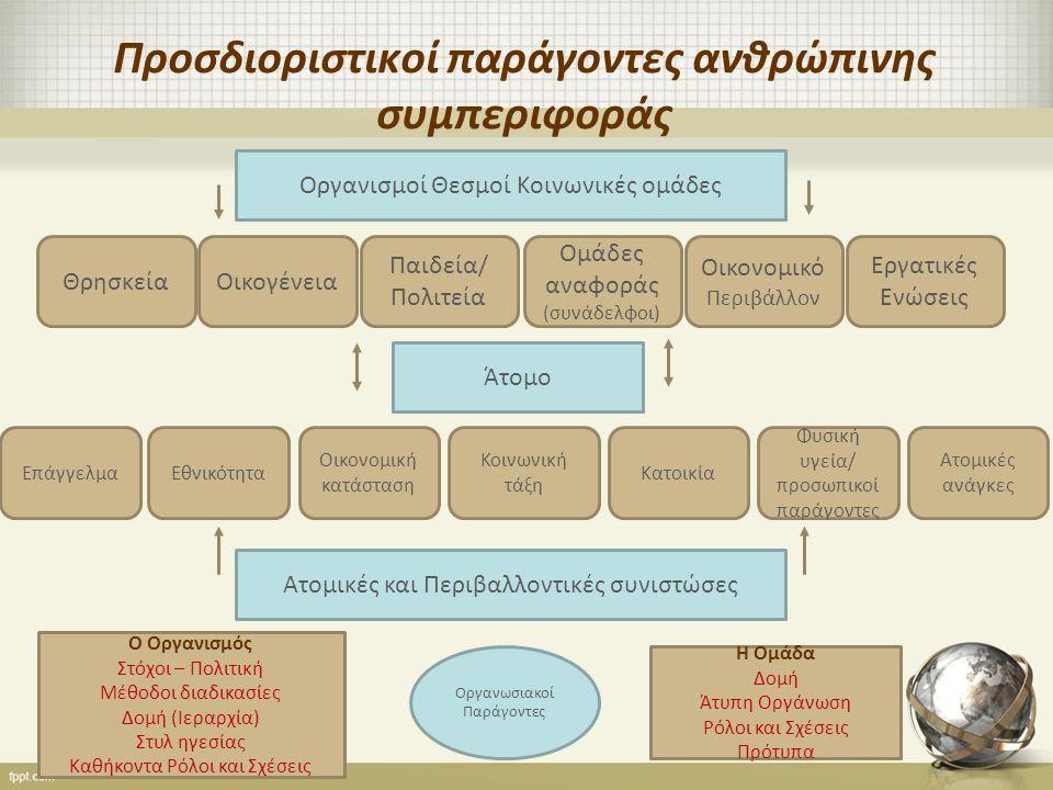 Προσδιοριστικοί παράγοντες ανθρώπινης συμπεριφοράς Οργανισμοί Θεσμοί Κοινωνικές ομάδες ΘρησκείαΟικογένεια Ομάδες αναφοράς (συνάδελφοι) Παιδεία/ Πολιτεία Οικονομικό Περιβάλλον Εργατικές Ενώσεις Άτομο ΕπάγγελμαΕθνικότητα Κοινωνική τάξη Οικονομική κατάσταση Κατοικία Φυσική υγεία/ προσωπικοί παράγοντες Ατομικές ανάγκες Ατομικές και Περιβαλλοντικές συνιστώσες Ο Οργανισμός Στόχοι – Πολιτική Μέθοδοι διαδικασίες Δομή (Ιεραρχία) Στυλ ηγεσίας Καθήκοντα Ρόλοι και Σχέσεις Η Ομάδα Δομή Άτυπη Οργάνωση Ρόλοι και Σχέσεις Πρότυπα Οργανωσιακοί Παράγοντες