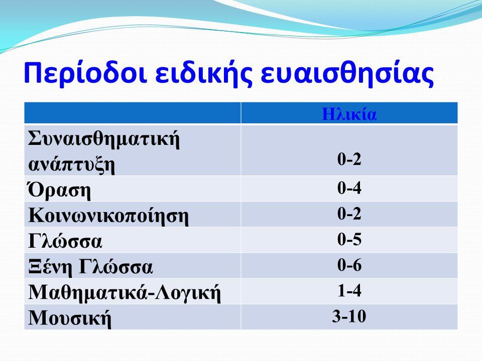 Περίοδοι ειδικής ευαισθησίας Ηλικία Συναισθηματική ανάπτυξη 0-2 Όραση 0-4 Κοινωνικοποίηση 0-2 Γλώσσα 0-5 Ξένη Γλώσσα 0-6 Μαθηματικά-Λογική 1-4 Μουσική 3-10