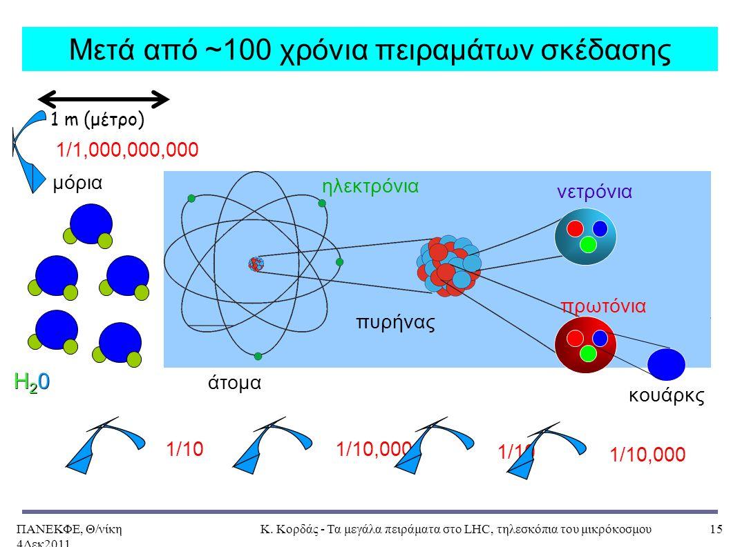 ΠΑΝΕΚΦΕ, Θ/νίκη 4Δεκ2011, Κ. Κορδάς - Τα μεγάλα πειράματα στο LHC, τηλεσκόπια του μικρόκοσμου15 Μετά από ~100 χρόνια πειραμάτων σκέδασης μόρια νετρόνι