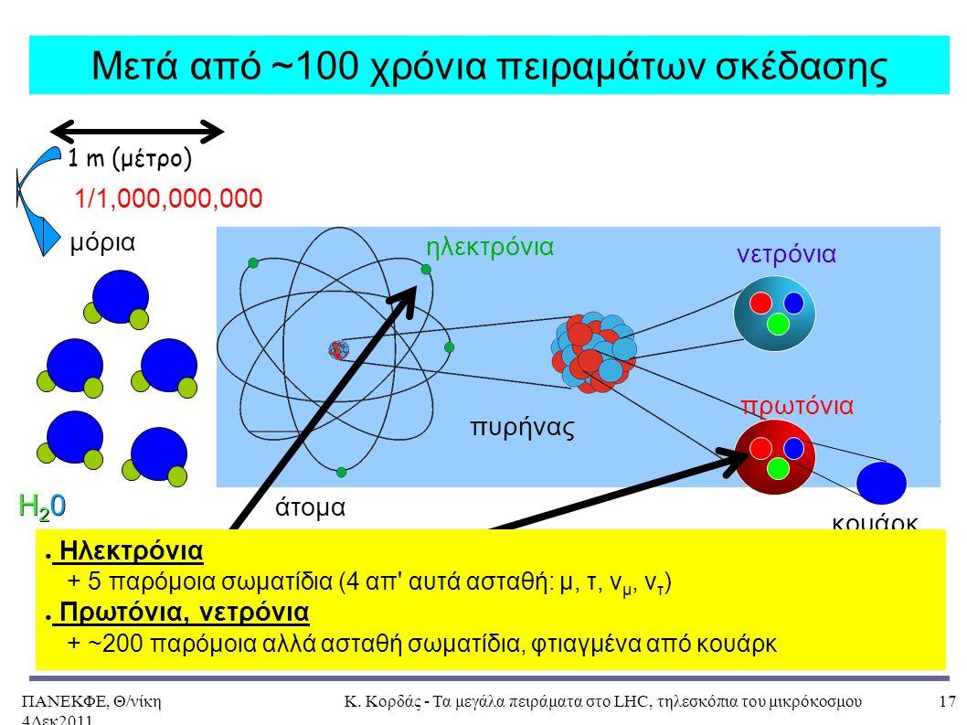 ΠΑΝΕΚΦΕ, Θ/νίκη 4Δεκ2011, Κ. Κορδάς - Τα μεγάλα πειράματα στο LHC, τηλεσκόπια του μικρόκοσμου17 Μετά από ~100 χρόνια πειραμάτων σκέδασης μόρια νετρόνι