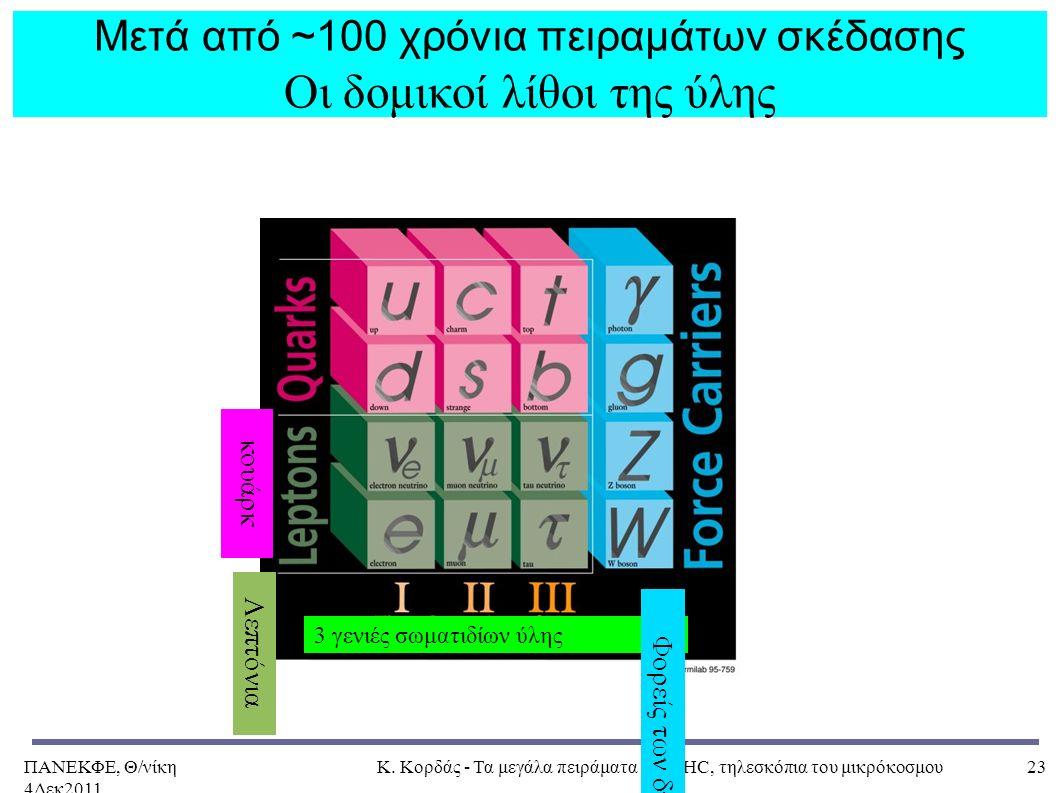 ΠΑΝΕΚΦΕ, Θ/νίκη 4Δεκ2011, Κ. Κορδάς - Τα μεγάλα πειράματα στο LHC, τηλεσκόπια του μικρόκοσμου23 3 γενιές σωματιδίων ύλης Φορείς των δυνάμεων Λεπτόνια