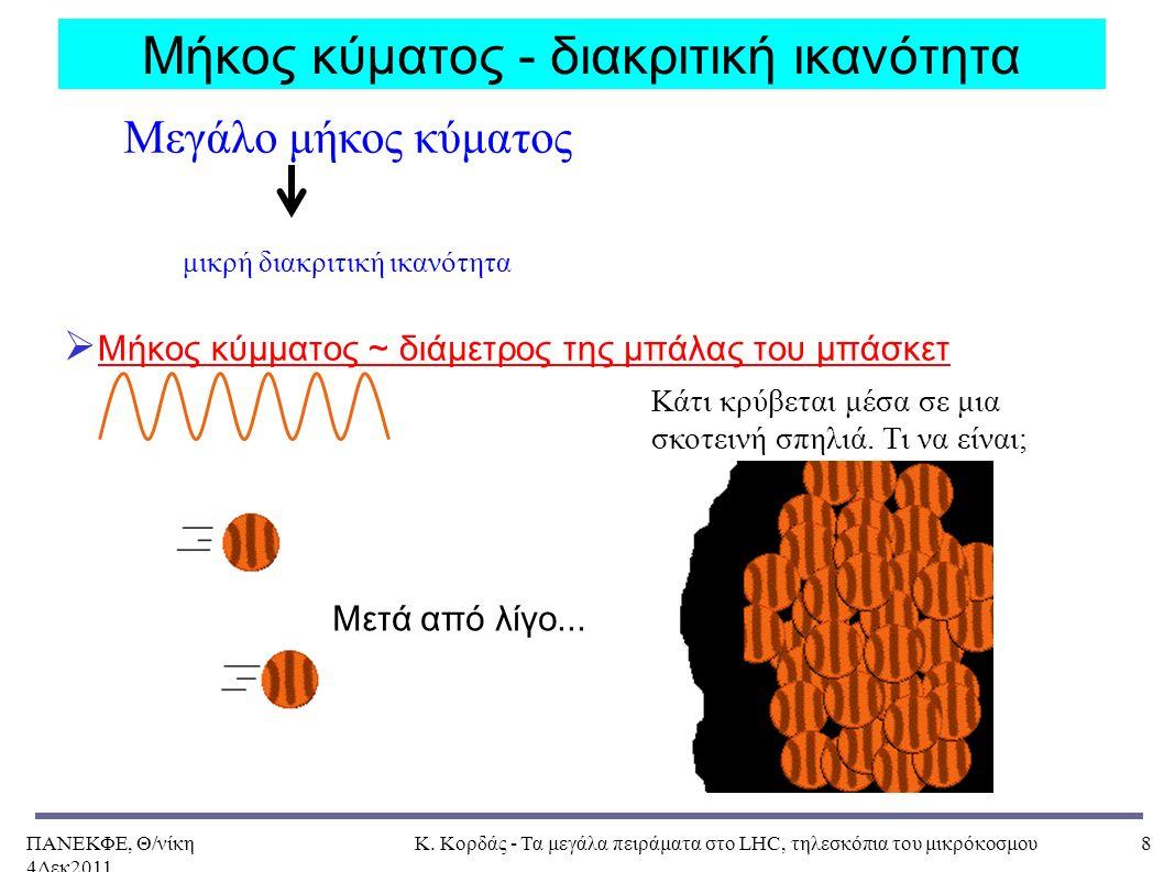 ΠΑΝΕΚΦΕ, Θ/νίκη 4Δεκ2011, Κ. Κορδάς - Τα μεγάλα πειράματα στο LHC, τηλεσκόπια του μικρόκοσμου8 Μήκος κύματος - διακριτική ικανότητα  Μήκος κύμματος ~