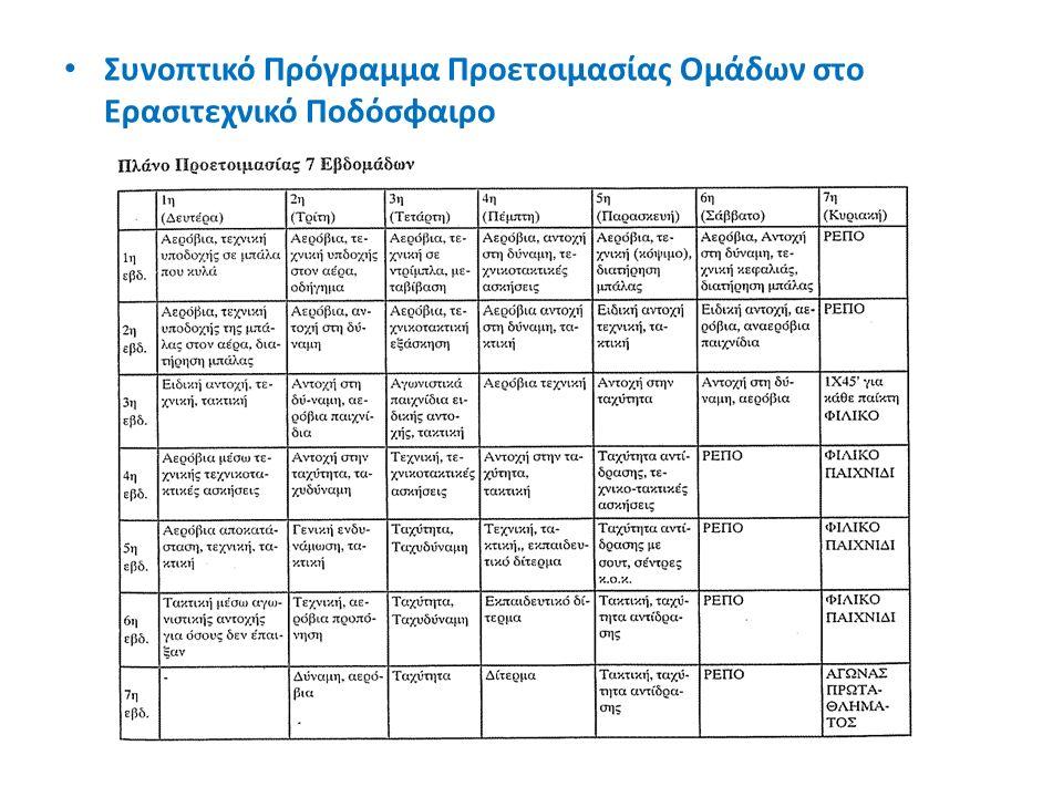 Συνοπτικό Πρόγραμμα Προετοιμασίας Ομάδων στο Ερασιτεχνικό Ποδόσφαιρο