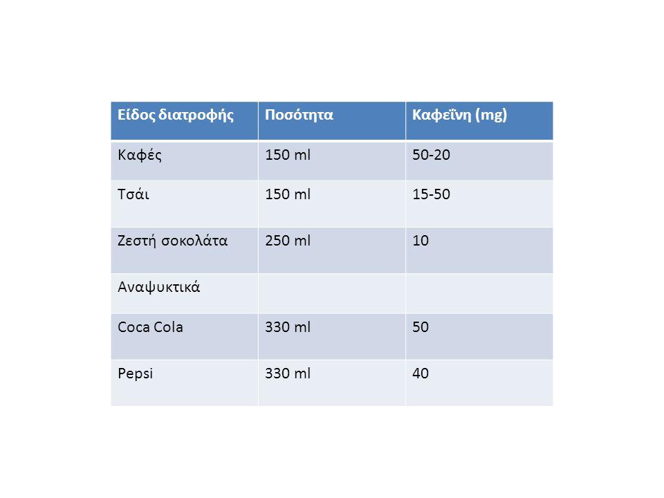Είδος διατροφήςΠοσότηταΚαφεΐνη (mg) Καφές150 ml50-20 Τσάι150 ml15-50 Ζεστή σοκολάτα250 ml10 Αναψυκτικά Coca Cola330 ml50 Pepsi330 ml40