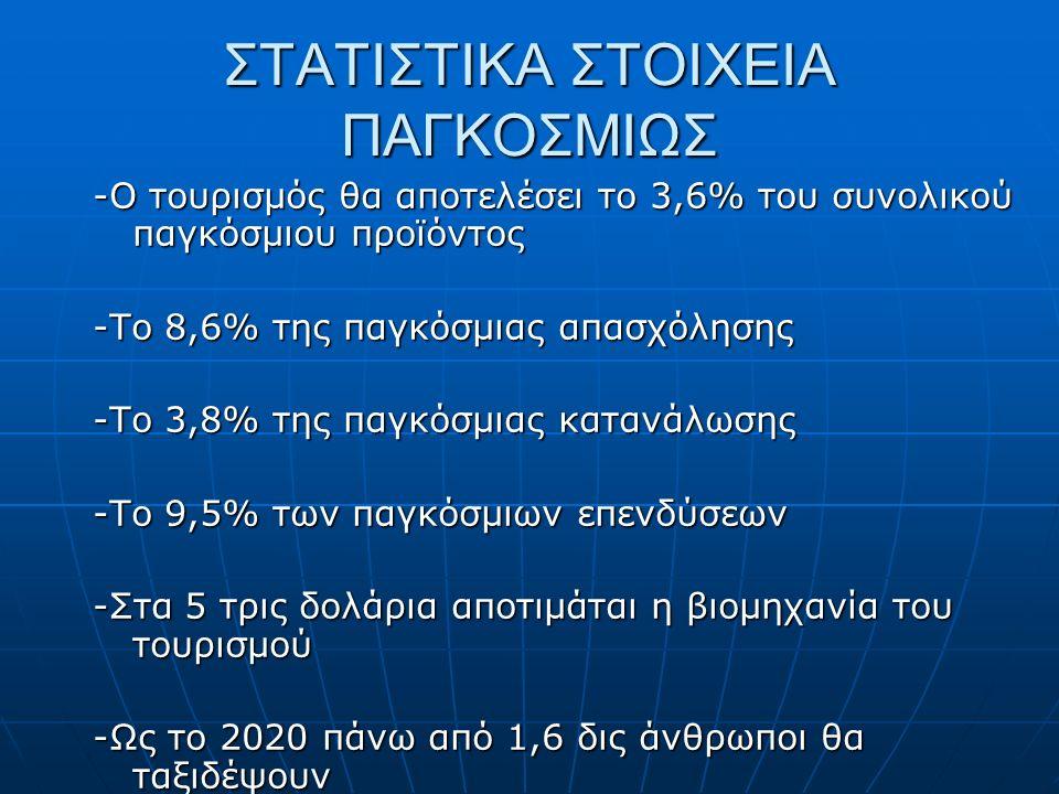 ΣΤΑΤΙΣΤΙΚΑ ΣΤΟΙΧΕΙΑ ΠΑΓΚΟΣΜΙΩΣ -Ο τουρισμός θα αποτελέσει το 3,6% του συνολικού παγκόσμιου προϊόντος -Το 8,6% της παγκόσμιας απασχόλησης -Το 3,8% της παγκόσμιας κατανάλωσης -Το 9,5% των παγκόσμιων επενδύσεων -Στα 5 τρις δολάρια αποτιμάται η βιομηχανία του τουρισμού -Ως το 2020 πάνω από 1,6 δις άνθρωποι θα ταξιδέψουν