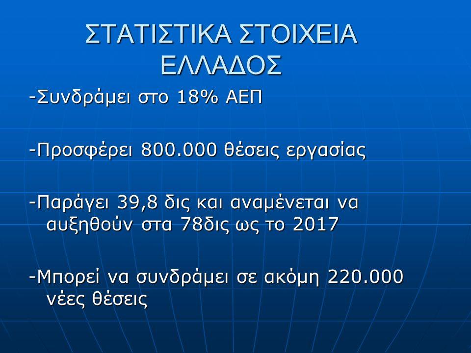 ΣΤΑΤΙΣΤΙΚΑ ΣΤΟΙΧΕΙΑ ΕΛΛΑΔΟΣ -Συνδράμει στο 18% ΑΕΠ -Προσφέρει 800.000 θέσεις εργασίας -Παράγει 39,8 δις και αναμένεται να αυξηθούν στα 78δις ως το 201