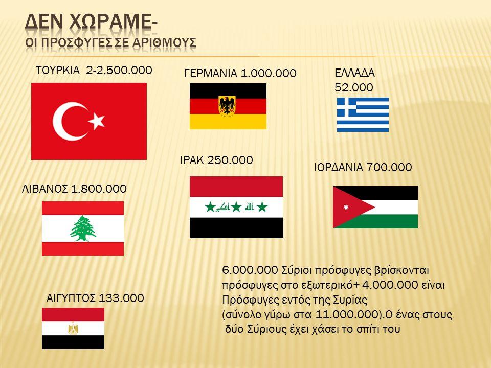 ΤΟΥΡΚΙΑ 2-2,500.000 ΙΡΑΚ 250.000 ΑΙΓΥΠΤΟΣ 133.000 ΓΕΡΜΑΝΙΑ 1.000.000 ΙΟΡΔΑΝΙΑ 700.000 ΛΙΒΑΝΟΣ 1.800.000 ΕΛΛΑΔΑ 52.000 6.000.000 Σύριοι πρόσφυγες βρίσκ