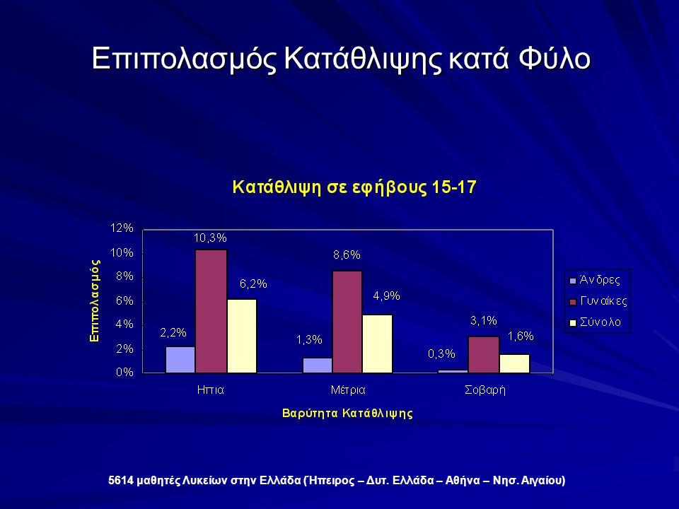 Επιπολασμός Κατάθλιψης κατά Φύλο 5614 μαθητές Λυκείων στην Ελλάδα (Ήπειρος – Δυτ.