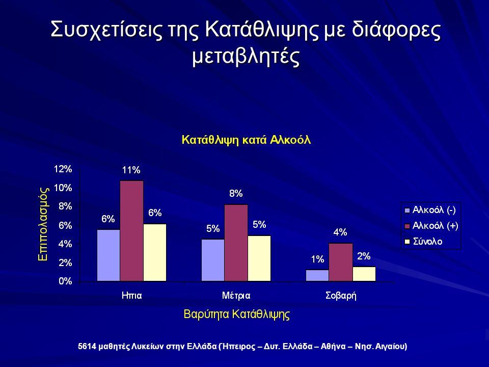 Συσχετίσεις της Κατάθλιψης με διάφορες μεταβλητές 5614 μαθητές Λυκείων στην Ελλάδα (Ήπειρος – Δυτ.