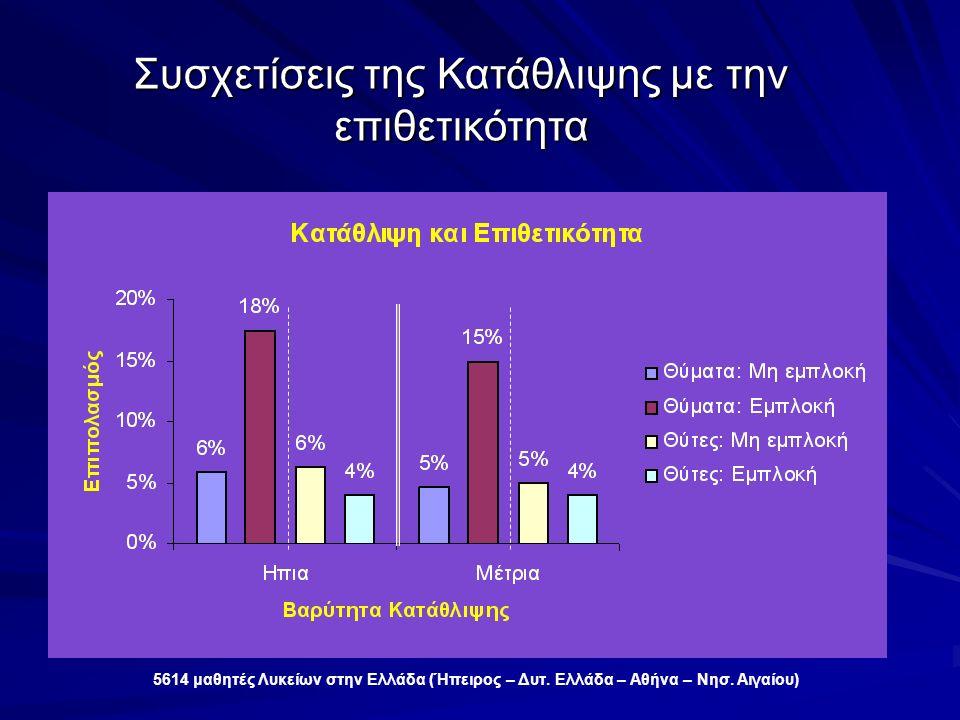 Συσχετίσεις της Κατάθλιψης με την επιθετικότητα 5614 μαθητές Λυκείων στην Ελλάδα (Ήπειρος – Δυτ.