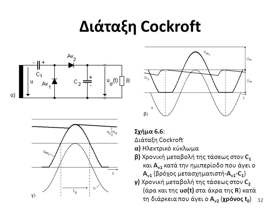 Διάταξη Cockroft 32 Σχήμα 6.6: Διάταξη Cockroft α) Ηλεκτρικό κύκλωμα β) Χρονική μεταβολή της τάσεως στον C 1 και Α ν1 κατά την ημιπερίοδο που άγει ο Α ν1 (βρόχος μετασχηματιστή-Α ν1 -C 1 ) γ) Χρονική μεταβολή της τάσεως στον C 2 (άρα και της uσ(t) στα άκρα της R) κατά τη διάρκεια που άγει ο Α ν2 (χρόνος t 0 )