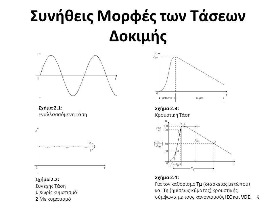 Συνήθεις Μορφές των Τάσεων Δοκιμής 9 Σχήμα 2.1: Εναλλασσόμενη Τάση Σχήμα 2.2: Συνεχής Τάση 1 Χωρίς κυματισμό 2 Με κυματισμό Σχήμα 2.3: Κρουστική Τάση Σχήμα 2.4: Για τον καθορισμό Τμ (διάρκειας μετώπου) και Τη (ημίσεως κύματος) κρουστικής σύμφωνα με τους κανονισμούς IEC και VDE.
