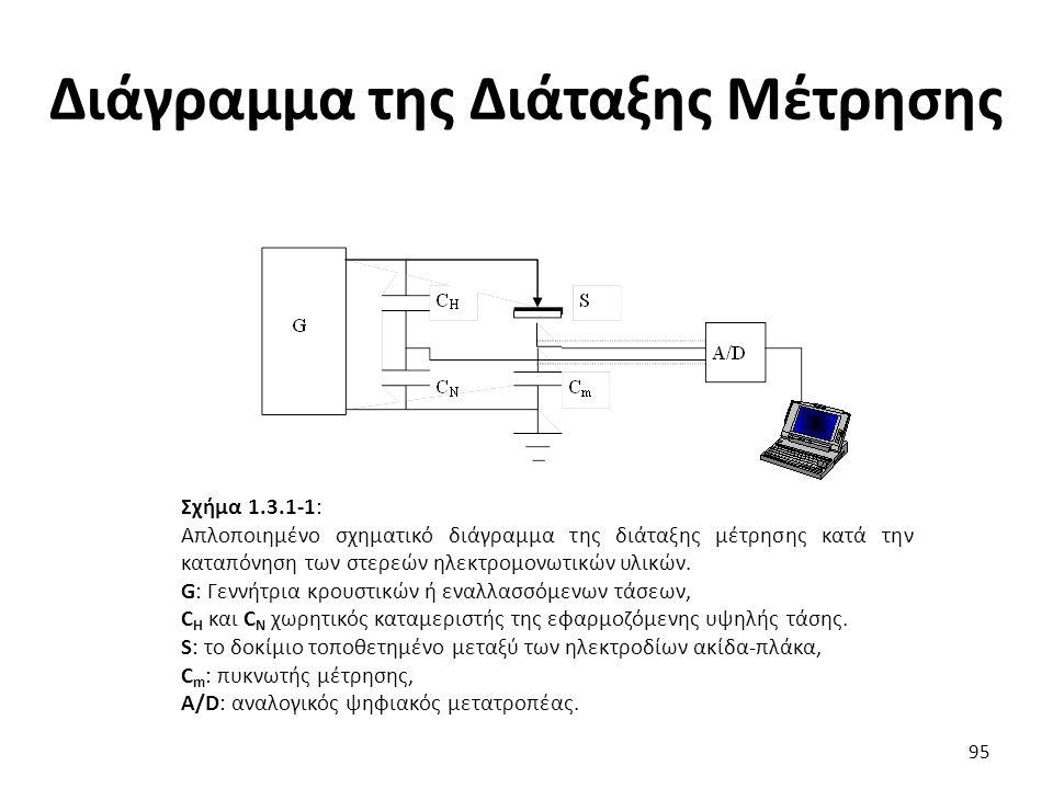 Διάγραμμα της Διάταξης Μέτρησης 95 Σχήμα 1.3.1-1: Απλοποιημένο σχηματικό διάγραμμα της διάταξης μέτρησης κατά την καταπόνηση των στερεών ηλεκτρομονωτικών υλικών.