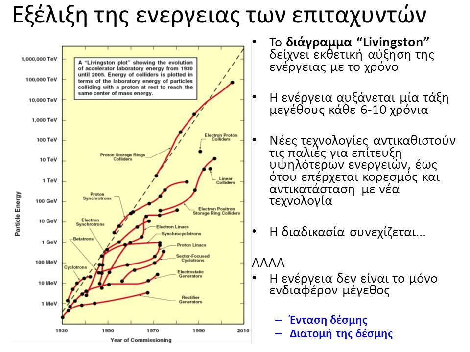 Εξέλιξη της ενεργειας των επιταχυντών Το διάγραμμα Livingston δείχνει εκθετική αύξηση της ενέργειας με το χρόνο Η ενέργεια αυξάνεται μία τάξη μεγέθους κάθε 6-10 χρόνια Νέες τεχνολογίες αντικαθιστούν τις παλιές για επίτευξη υψηλότερων ενεργειών, έως ότου επέρχεται κορεσμός και αντικατάσταση με νέα τεχνολογία Η διαδικασία συνεχίζεται...