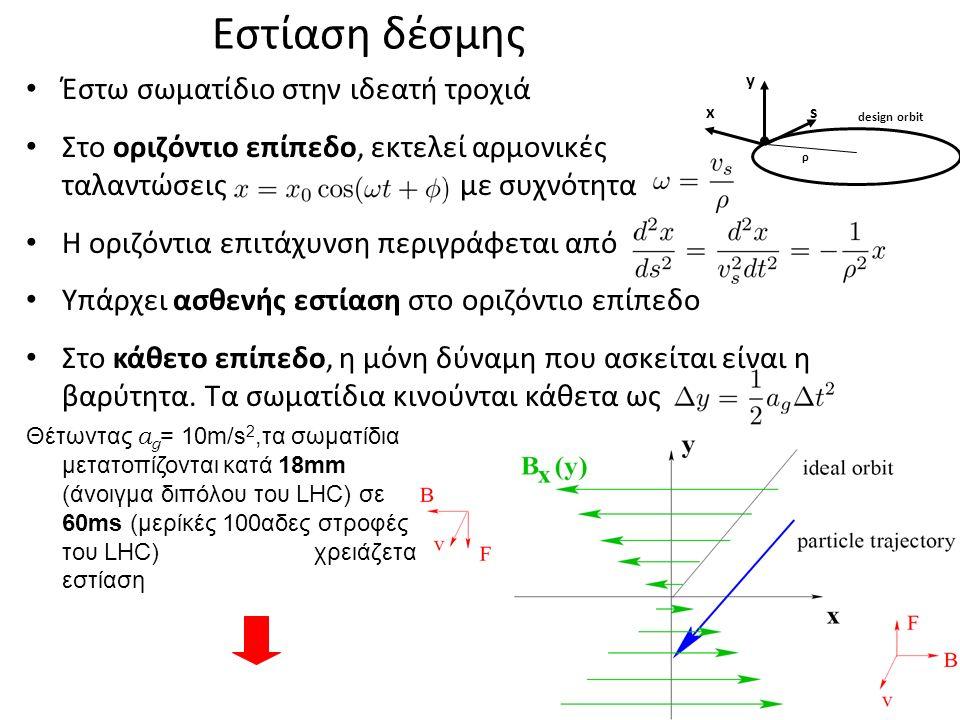 Εστίαση δέσμης Έστω σωματίδιο στην ιδεατή τροχιά Στο οριζόντιο επίπεδο, εκτελεί αρμονικές ταλαντώσεις με συχνότητα Η οριζόντια επιτάχυνση περιγράφεται από Υπάρχει ασθενής εστίαση στο οριζόντιο επίπεδο Στο κάθετο επίπεδο, η μόνη δύναμη που ασκείται είναι η βαρύτητα.