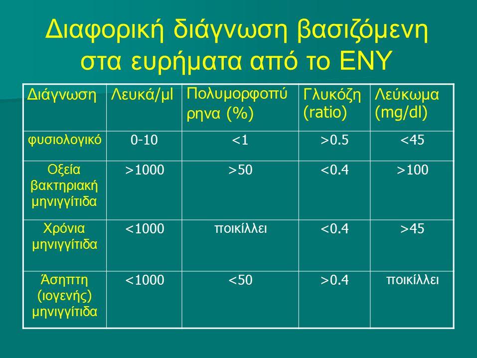 Διαφορική διάγνωση βασιζόμενη στα ευρήματα από το ΕΝΥ Διάγνωση Λευκά / μ l Πολυμορφοπύ ρηνα (%) Γλυκόζη (ratio) Λεύκωμα (mg/dl) φυσιολογικό 0-10<1>0.5<45 Οξεία βακτηριακή μηνιγγίτιδα >1000>50<0.4>100 Χρόνια μηνιγγίτιδα <1000 ποικίλλει <0.4>45 Άσηπτη ( ιογενής ) μηνιγγίτιδα <1000<50>0.4 ποικίλλει