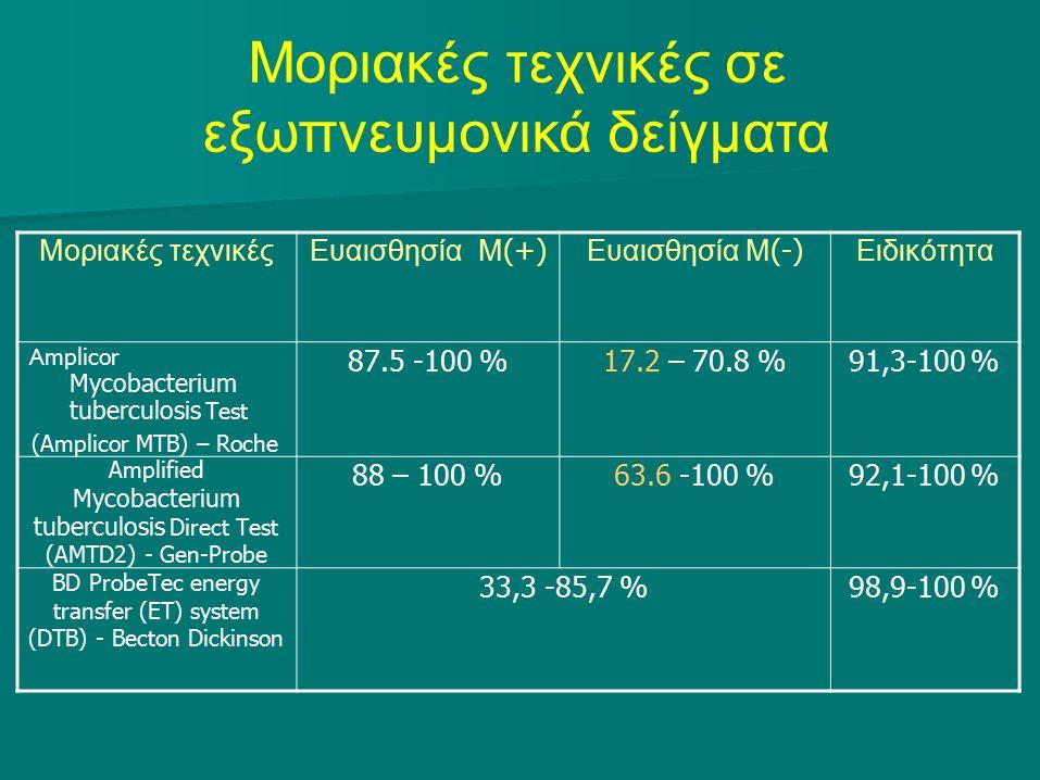 Μοριακές τεχνικές σε εξωπνευμονικά δείγματα Μοριακές τεχνικές ΕυαισθησίαΜ (+) Ευαισθησία Μ (-) Ειδικότητα Α mplicor Mycobacterium tuberculosis Test (Amplicor MTB) – Roche 87.5 -100 %17.2 – 70.8 %91,3-100 % Amplified Mycobacterium tuberculosis Direct Test (AMTD2) - Gen-Probe 88 – 100 %63.6 -100 %92,1-100 % BD ProbeTec energy transfer (ET) system (DTB) - Becton Dickinson 33,3 -85,7 %98,9-100 %