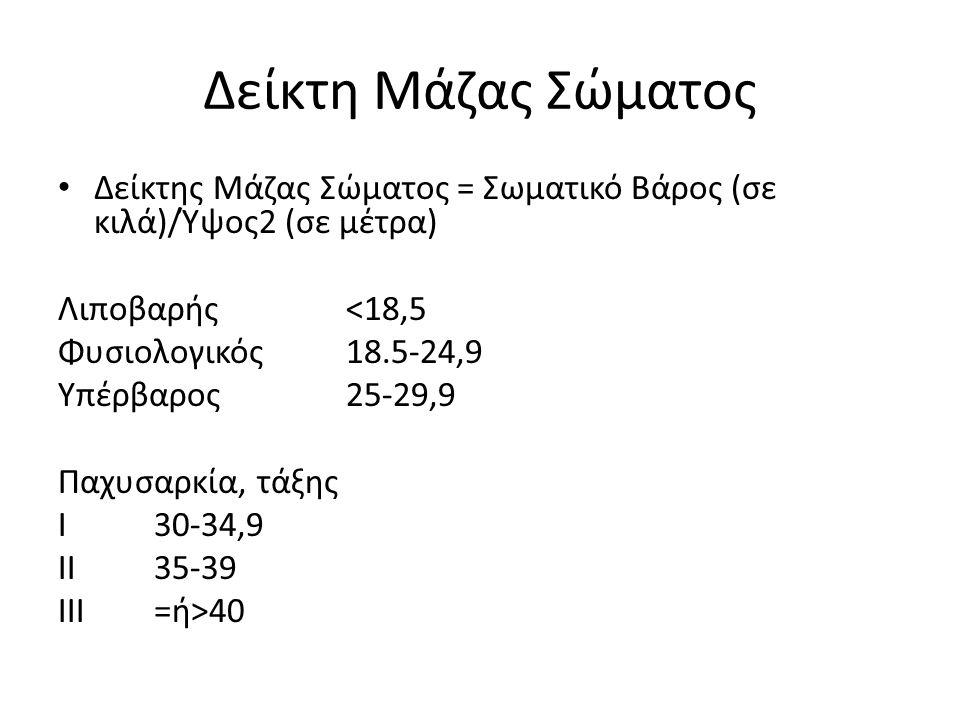 Δείκτη Μάζας Σώματος Δείκτης Μάζας Σώματος = Σωματικό Βάρος (σε κιλά)/Ύψος2 (σε μέτρα) Λιποβαρής<18,5 Φυσιολογικός 18.5-24,9 Υπέρβαρος 25-29,9 Παχυσαρκία, τάξης Ι 30-34,9 II35-39 III=ή>40