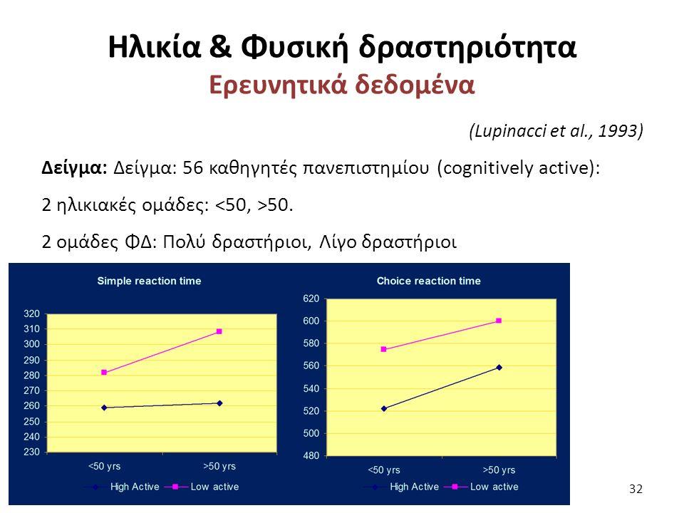Ηλικία & Φυσική δραστηριότητα Ερευνητικά δεδομένα (Lupinacci et al., 1993) Δείγμα: Δείγμα: 56 καθηγητές πανεπιστημίου (cognitively active): 2 ηλικιακές ομάδες: 50.