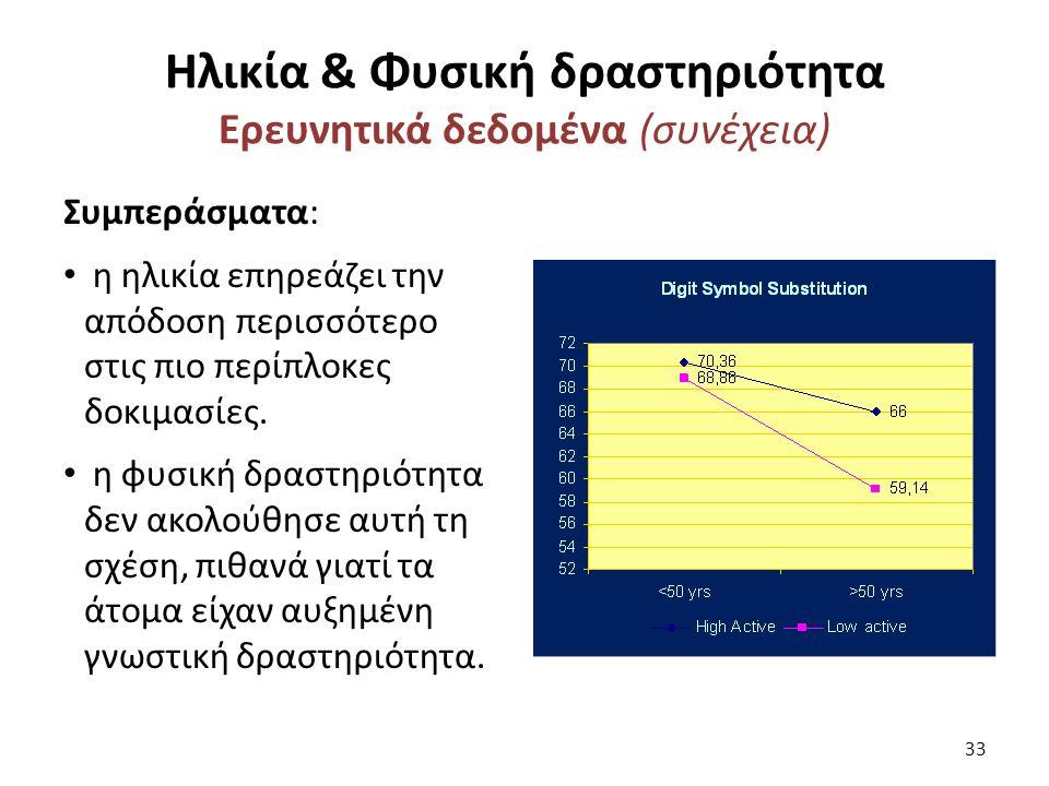 Ηλικία & Φυσική δραστηριότητα Ερευνητικά δεδομένα (συνέχεια) Συμπεράσματα: η ηλικία επηρεάζει την απόδοση περισσότερο στις πιο περίπλοκες δοκιμασίες.