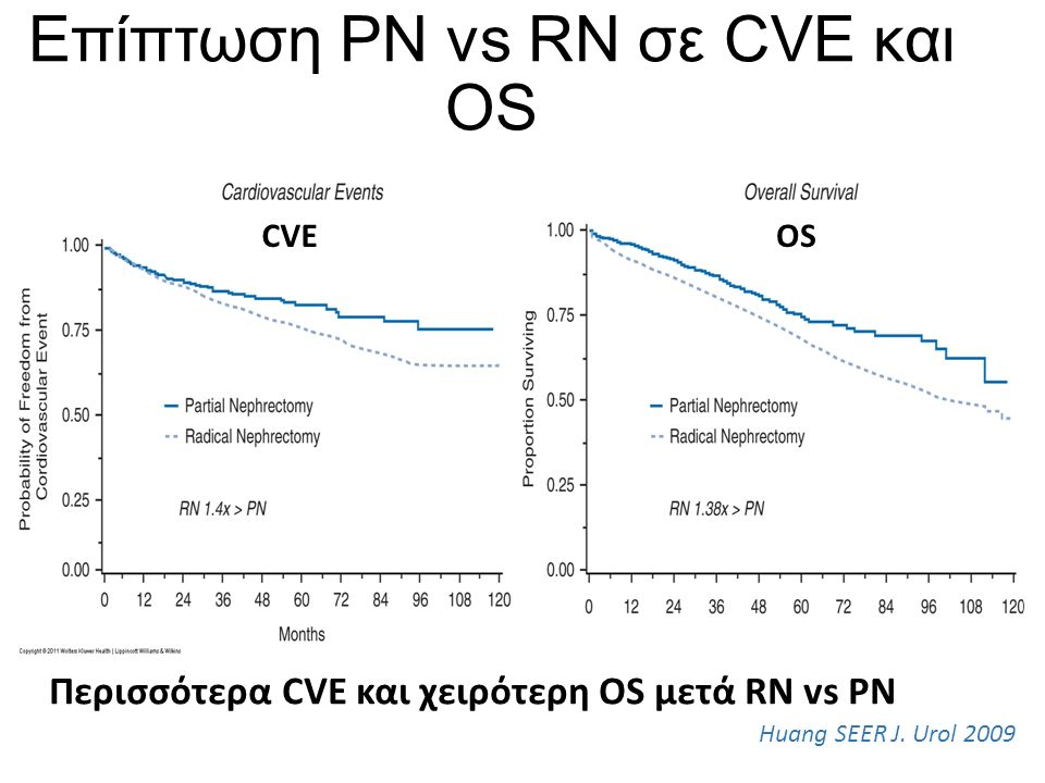 Επίπτωση PN vs RN σε CVE και OS Huang SEER J. Urol 2009 CVEOS Περισσότερα CVE και χειρότερη OS μετά RN vs PN