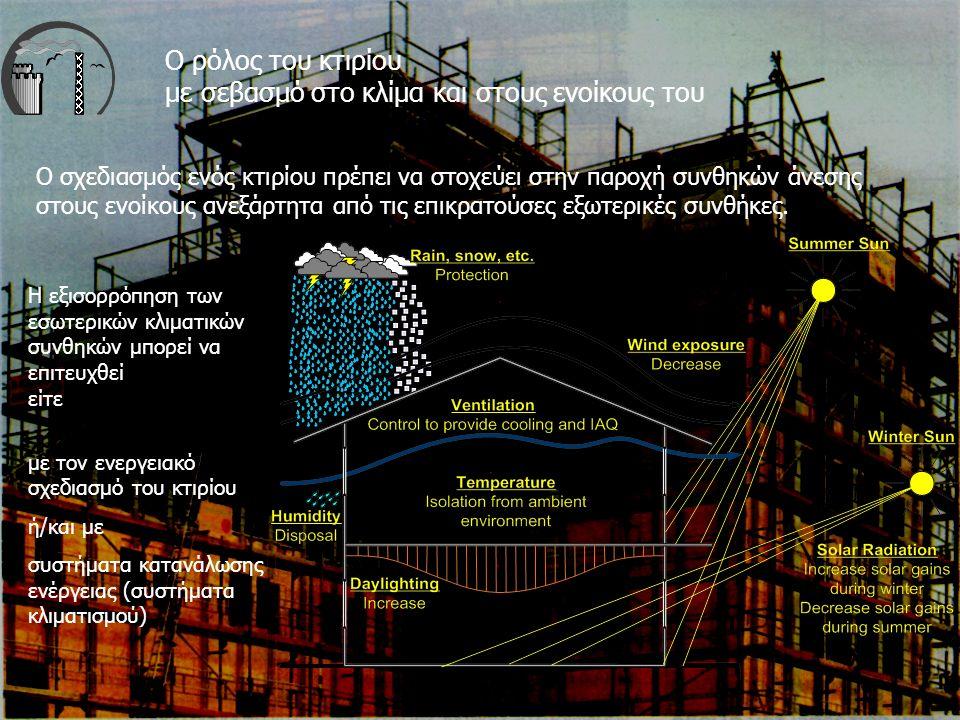 2 Ο ρόλος του κτιρίου με σεβασμό στο κλίμα και στους ενοίκους του Ο σχεδιασμός ενός κτιρίου πρέπει να στοχεύει στην παροχή συνθηκών άνεσης στους ενοίκους ανεξάρτητα από τις επικρατούσες εξωτερικές συνθήκες.