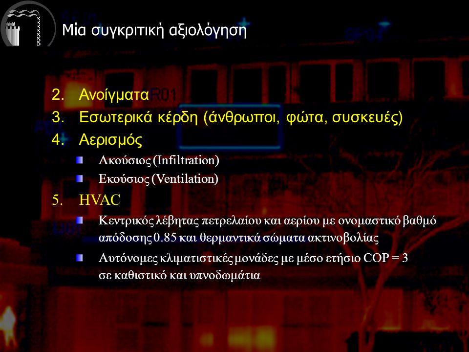 Μία συγκριτική αξιολόγηση 2.Ανοίγματα 3.Εσωτερικά κέρδη (άνθρωποι, φώτα, συσκευές) 4.Αερισμός Ακούσιος (Infiltration) Εκούσιος (Ventilation) 5.HVAC Κεντρικός λέβητας πετρελαίου και αερίου με ονομαστικό βαθμό απόδοσης 0.85 και θερμαντικά σώματα ακτινοβολίας Αυτόνομες κλιματιστικές μονάδες με μέσο ετήσιο COP = 3 σε καθιστικό και υπνοδωμάτια