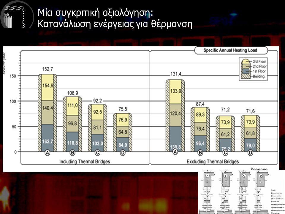 Μία συγκριτική αξιολόγηση: Κατανάλωση ενέργειας για θέρμανση