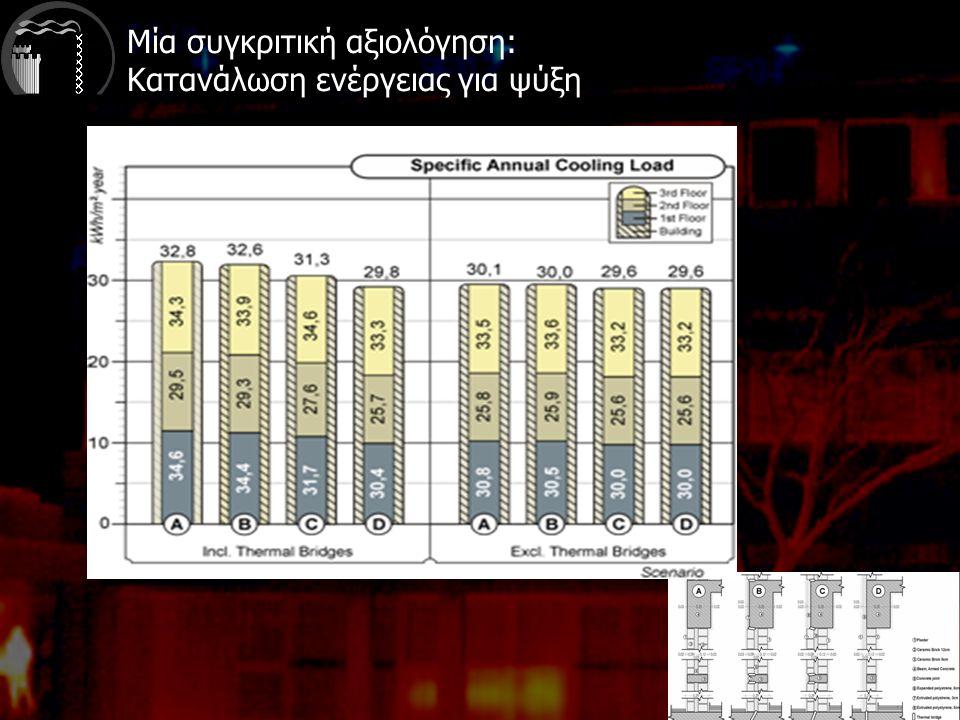 Μία συγκριτική αξιολόγηση: Κατανάλωση ενέργειας για ψύξη