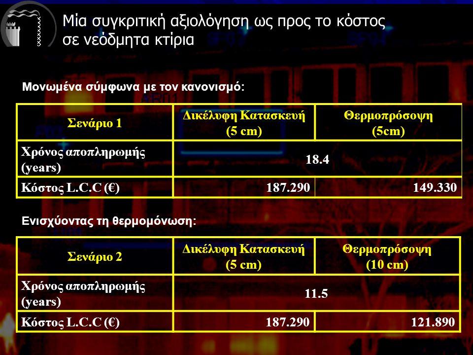 Μία συγκριτική αξιολόγηση ως προς το κόστος σε νεόδμητα κτίρια Σενάριο 1 Δικέλυφη Κατασκευή (5 cm) Θερμοπρόσοψη (5cm) Χρόνος αποπληρωμής (years) 18.4 Κόστος L.C.C (€)187.290149.330 Σενάριο 2 Δικέλυφη Κατασκευή (5 cm) Θερμοπρόσοψη (10 cm) Χρόνος αποπληρωμής (years) 11.5 Κόστος L.C.C (€)187.290121.890 Μονωμένα σύμφωνα με τον κανονισμό: Ενισχύοντας τη θερμομόνωση: