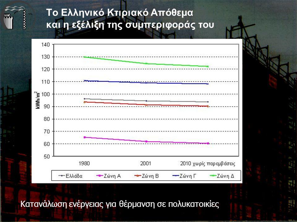 Το Ελληνικό Κτιριακό Απόθεμα και η εξέλιξη της συμπεριφοράς του Κατανάλωση ενέργειας για θέρμανση σε πολυκατοικίες