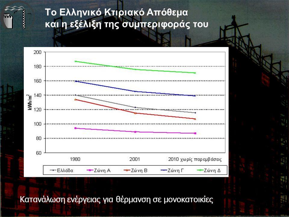 Το Ελληνικό Κτιριακό Απόθεμα και η εξέλιξη της συμπεριφοράς του Κατανάλωση ενέργειας για θέρμανση σε μονοκατοικίες