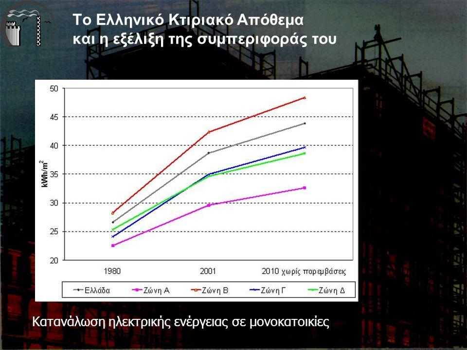 Το Ελληνικό Κτιριακό Απόθεμα και η εξέλιξη της συμπεριφοράς του Κατανάλωση ηλεκτρικής ενέργειας σε μονοκατοικίες