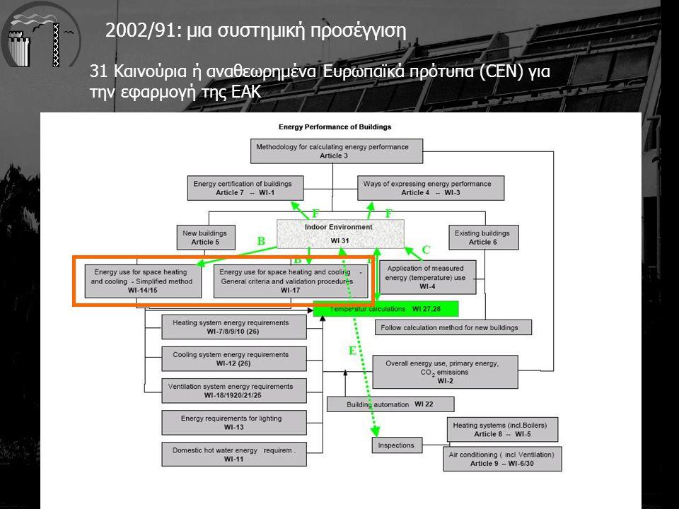 2002/91: μια συστημική προσέγγιση 31 Καινούρια ή αναθεωρημένα Ευρωπαϊκά πρότυπα (CEN) για την εφαρμογή της ΕΑΚ