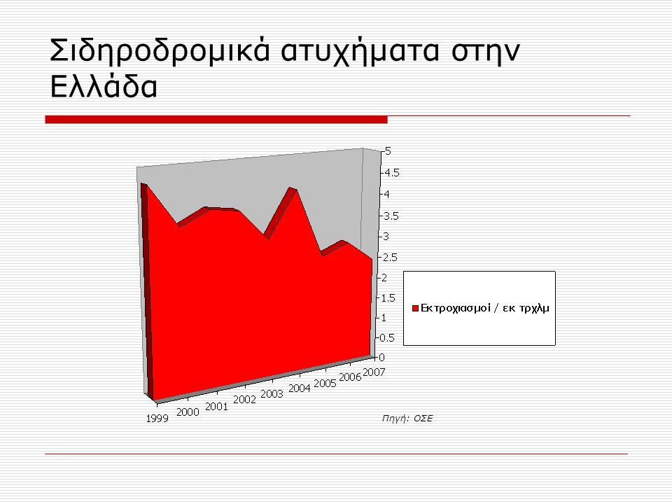 Σιδηροδρομικά ατυχήματα στην Ελλάδα Πηγή: ΟΣΕ