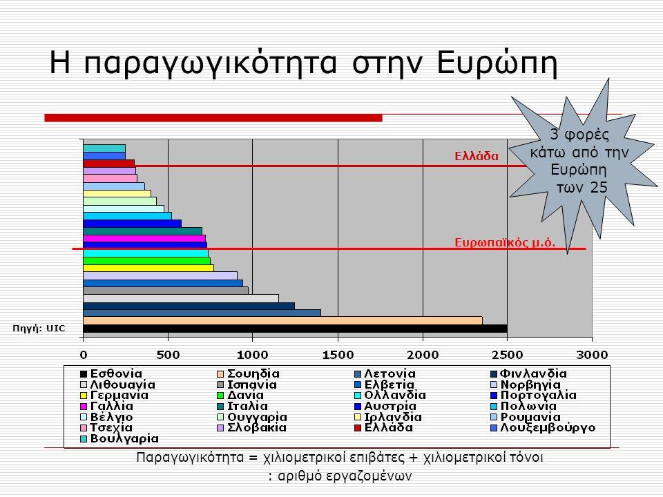 Η παραγωγικότητα στην Ευρώπη Ευρωπαϊκός μ.ό.