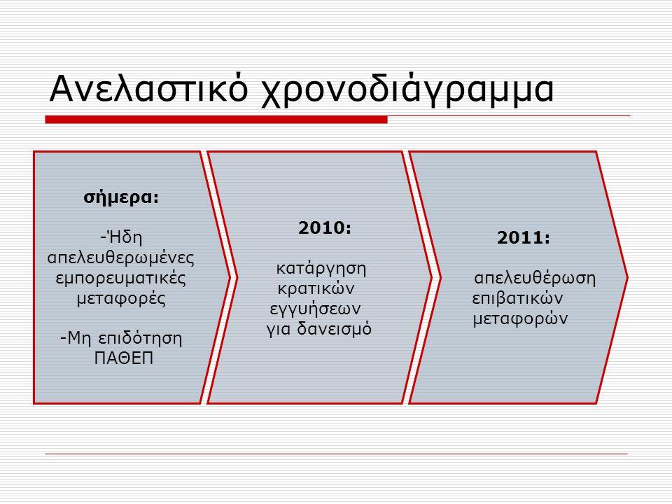 Ανελαστικό χρονοδιάγραμμα σήμερα: -Ήδη απελευθερωμένες εμπορευματικές μεταφορές -Μη επιδότηση ΠΑΘΕΠ 2010: κατάργηση κρατικών εγγυήσεων για δανεισμό 2011: απελευθέρωση επιβατικών μεταφορών
