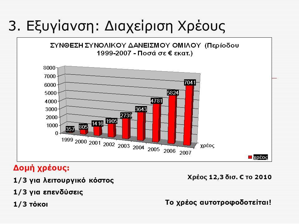 3. Εξυγίανση: Διαχείριση Χρέους Δομή χρέους: 1/3 για λειτουργικό κόστος 1/3 για επενδύσεις 1/3 τόκοι Χρέος 12,3 δισ. € το 2010 Το χρέος αυτοτροφοδοτεί